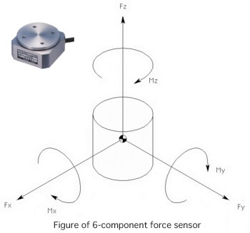 Tech Information (Applications of 6-Component force sensor)