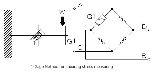 a lab experiment to understand the mechanics of how the wheatstone bridge strain gage work together  Read carefully and understand the description of the experiment in the lab manual you may go to the lab at an earlier date to look at the experimental facility and.